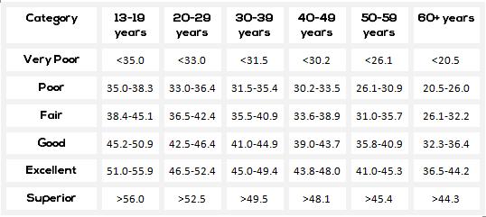 Mens Vo2 max comparison chart